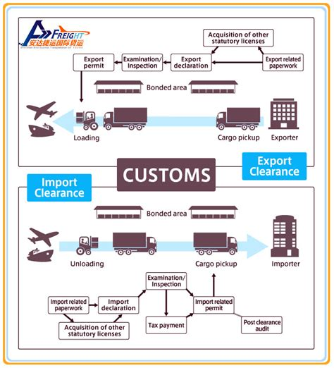 Clearing And Forwarding Agent/customs Clearance Service