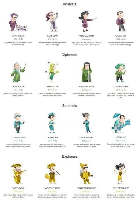 16 personalities to rule them all   by Thanos Antoniou